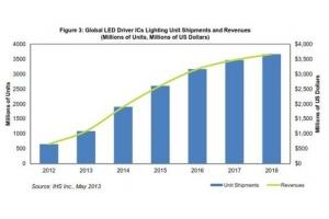 中國LED產業未來出口市場趨勢預測分析